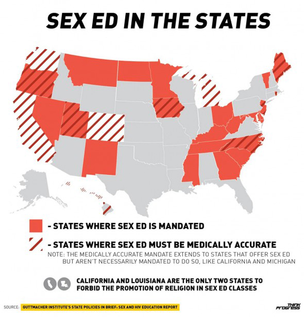 Sex education in the us